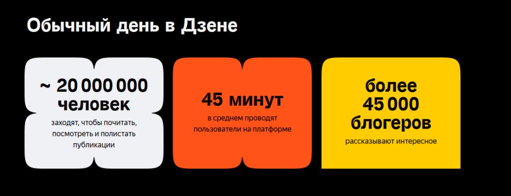 Яндекс Дзен - заработок на сервисе